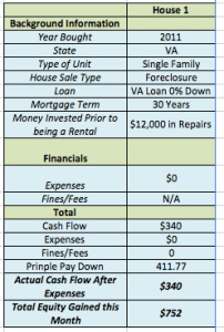 October 2015 Income Report House 1