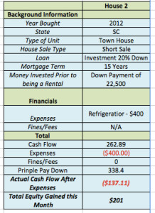 October 2015 Income Report House 2