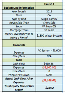 October 2015 Income Report House 4