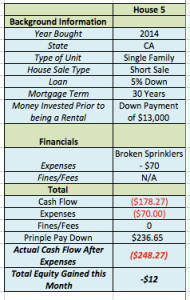 October 2015 Income Report House 5