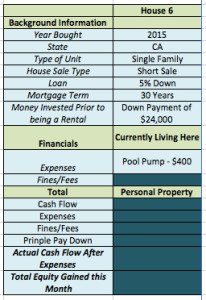 October 2015 Income Report House 6