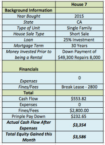 October 2015 Income Report House 7