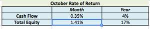October Rate of Return