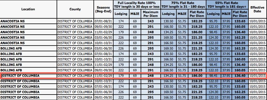 Per Diem Military Rate Rate Chart